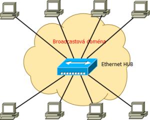 broadcastová doména bez použití bridge
